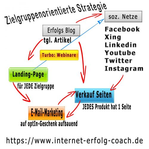 internet erfolg strategie